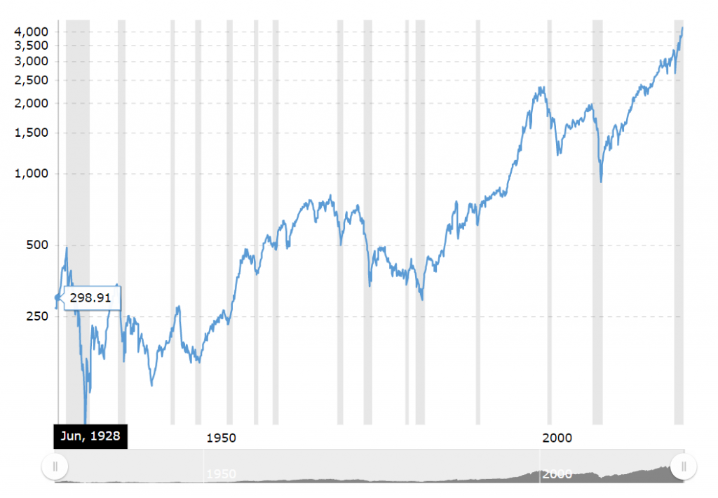 S&P 90 years historical chart